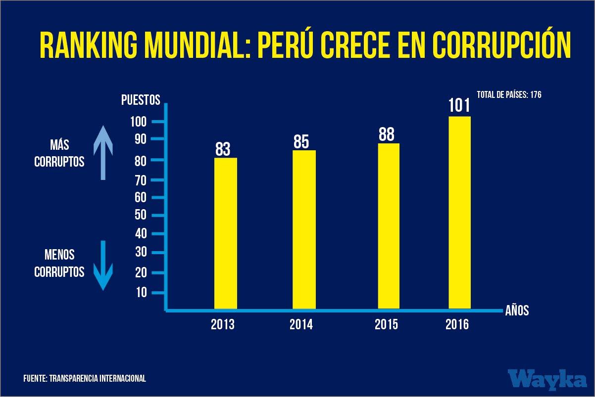 Perú empeora en ranking mundial de la corrupción