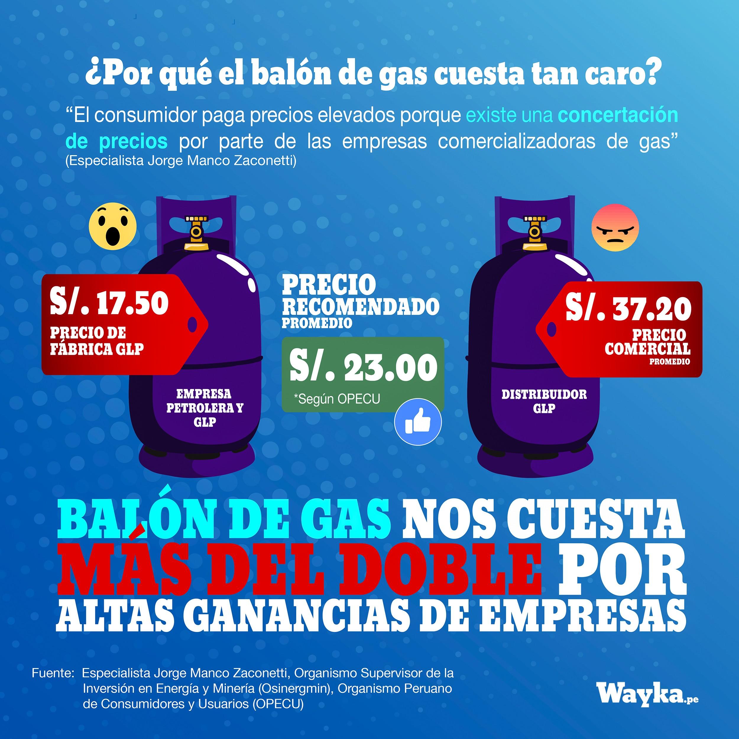 ¿Por qué el balón de gas cuesta tan caro?