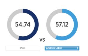 Sueldos insuficientes: Comparación de trabajos en Perú y el promedio latinoamericano